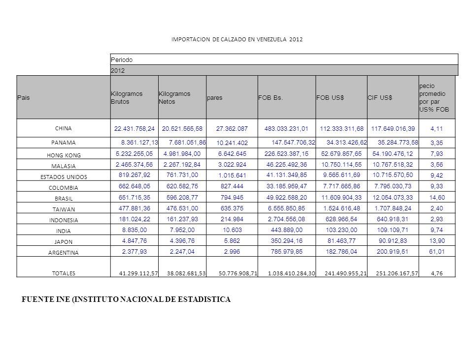 IMPORTACION DE CALZADO EN VENEZUELA 2012 Periodo 2012 Pais Kilogramos Brutos Kilogramos Netos paresFOB Bs.FOB US$CIF US$ pecio promedio por par US% FOB CHINA 22.431.758,2420.521.565,5827.362.087483.033.231,01112.333.311,68117.649.016,394,11 PANAMA 8.361.127,137.681.051,86 10.241.402 147.547.706,3234.313.426,6235.284.773,58 3,35 HONG KONG 5.232.255,054.981.984,006.642.645226.523.387,1552.679.857,6554.190.476,127,93 MALASIA 2.465.374,562.267.192,843.022.92446.225.492,3610.750.114,5510.767.518,323,56 ESTADOS UNIDOS 819.267,92761.731,00 1.015.641 41.131.349,859.565.611,6910.715.570,50 9,42 COLOMBIA 662.648,05620.582,75827.44433.185.959,477.717.665,867.795.030,739,33 BRASIL 651.715,35596.208,77794.94549.922.588,2011.609.904,3312.054.073,3314,60 TAIWAN 477.881,36476.531,00635.3756.555.850,851.524.616,481.707.848,242,40 INDONESIA 181.024,22161.237,93214.9842.704.556,08628.966,54640.918,312,93 INDIA 8.835,007.952,0010.603443.889,00103.230,00109.109,719,74 JAPON 4.847,764.396,765.862350.294,1681.463,7790.912,8313,90 ARGENTINA 2.377,932.247,042.996785.979,85182.786,04200.919,5161,01 TOTALES41.299.112,5738.082.681,5350.776.908,711.038.410.284,30241.490.955,21251.206.167,574,76 FUENTE INE (INSTITUTO NACIONAL DE ESTADISTICA