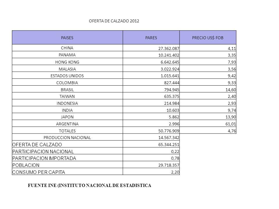 OFERTA DE CALZADO 2012 PAISESPARESPRECIO US$ FOB CHINA 27.362.0874,11 PANAMA 10.241.4023,35 HONG KONG6.642.6457,93 MALASIA3.022.9243,56 ESTADOS UNIDOS