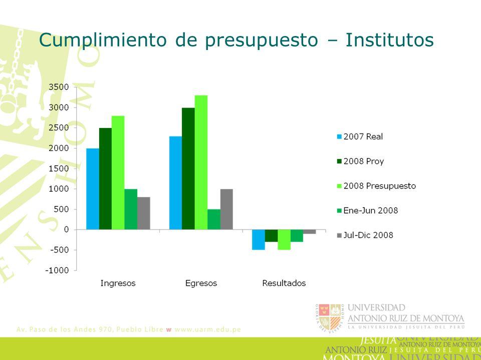 Cumplimiento de presupuesto – Institutos