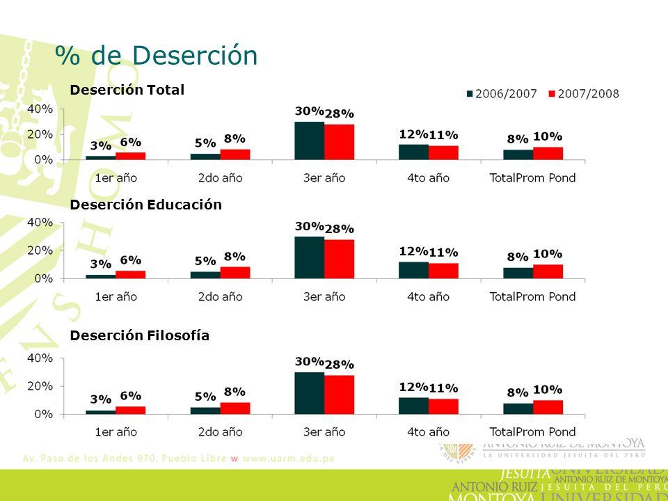 % de Deserción Deserción Total Deserción Educación Deserción Filosofía