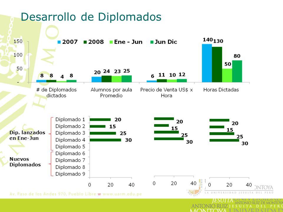 Desarrollo de Diplomados Dip. lanzados en Ene-Jun Nuevos Diplomados