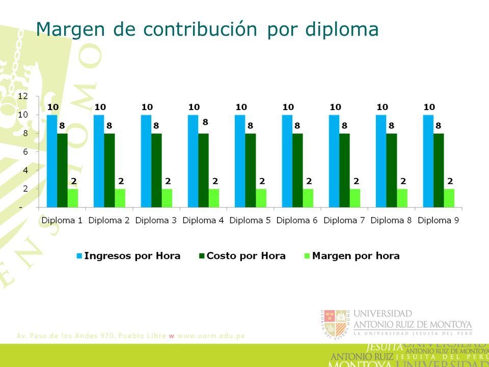 Margen de contribución por diploma