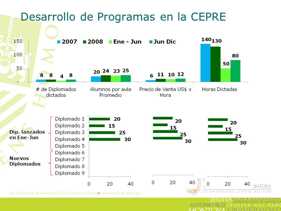 Desarrollo de Programas en la CEPRE Dip. lanzados en Ene-Jun Nuevos Diplomados