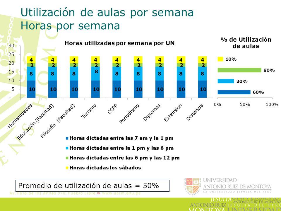 Utilización de aulas por semana Horas por semana Promedio de utilización de aulas = 50% Horas utilizadas por semana por UN % de Utilización de aulas