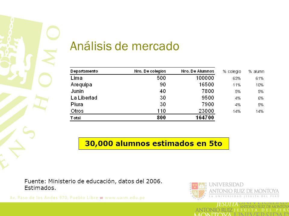 Análisis de mercado Fuente: Ministerio de educación, datos del 2006. Estimados. 30,000 alumnos estimados en 5to