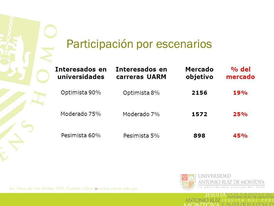 Participación por escenarios Optimista 90% Moderado 75% Pesimista 60% Interesados en universidades Interesados en carreras UARM Optimista 8% Moderado