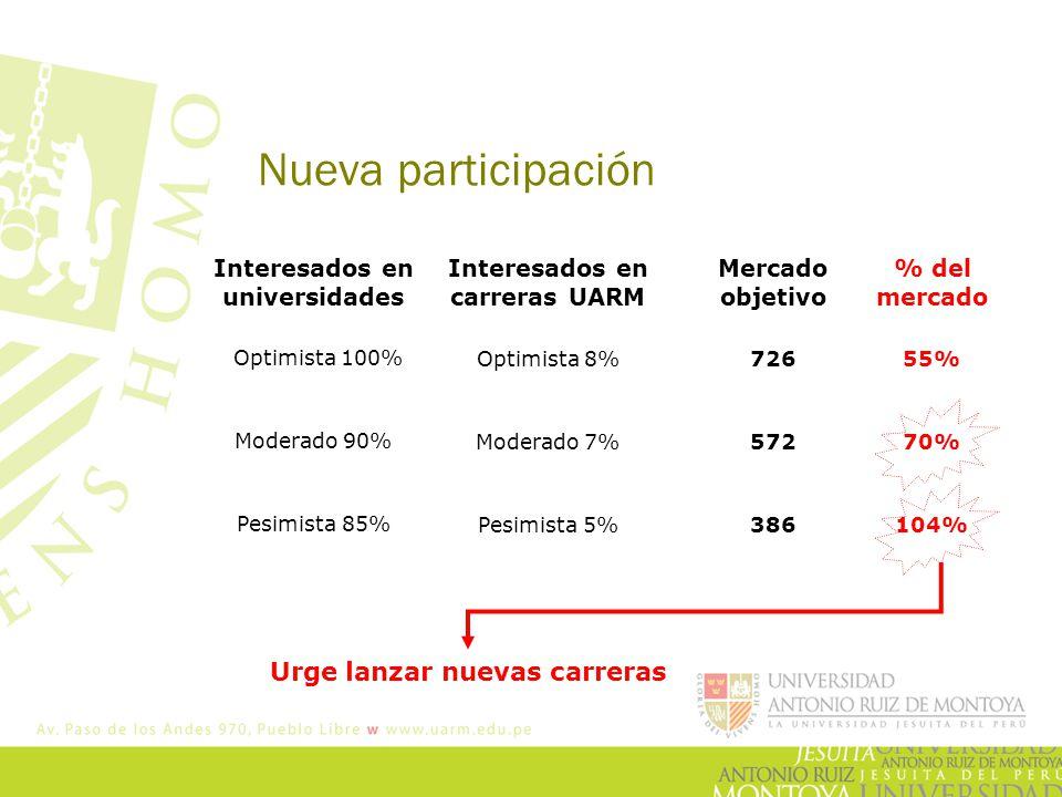 Nueva participación Optimista 100% Moderado 90% Pesimista 85% Interesados en universidades Interesados en carreras UARM Optimista 8% Moderado 7% Pesim