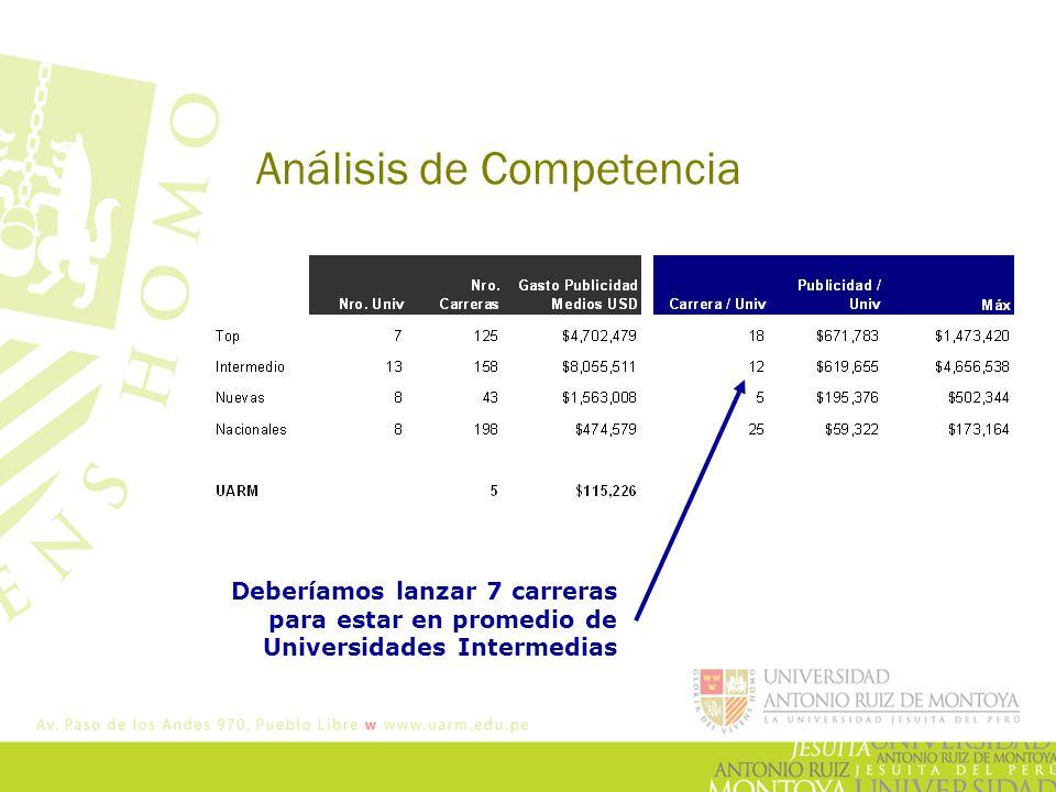 Análisis de Competencia Deberíamos lanzar 7 carreras para estar en promedio de Universidades Intermedias