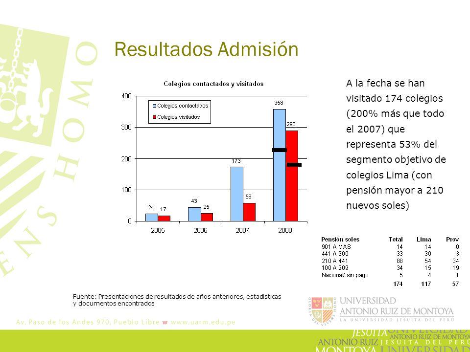 Resultados Admisión A la fecha se han visitado 174 colegios (200% más que todo el 2007) que representa 53% del segmento objetivo de colegios Lima (con pensión mayor a 210 nuevos soles) Fuente: Presentaciones de resultados de años anteriores, estadísticas y documentos encontrados