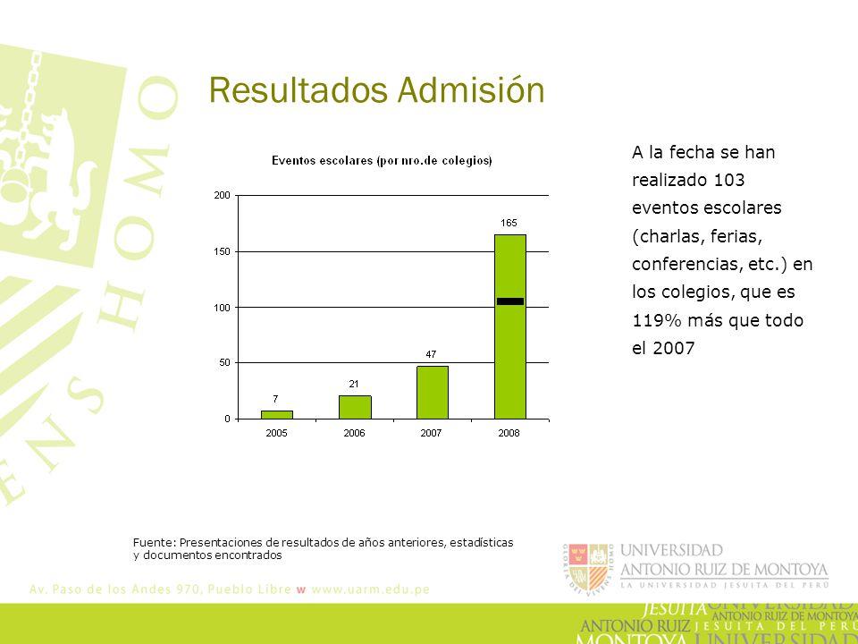 Resultados Admisión A la fecha se han realizado 103 eventos escolares (charlas, ferias, conferencias, etc.) en los colegios, que es 119% más que todo