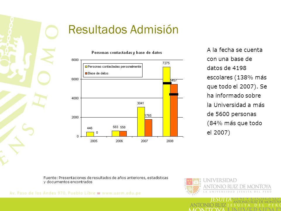 Resultados Admisión A la fecha se cuenta con una base de datos de 4198 escolares (138% más que todo el 2007). Se ha informado sobre la Universidad a m