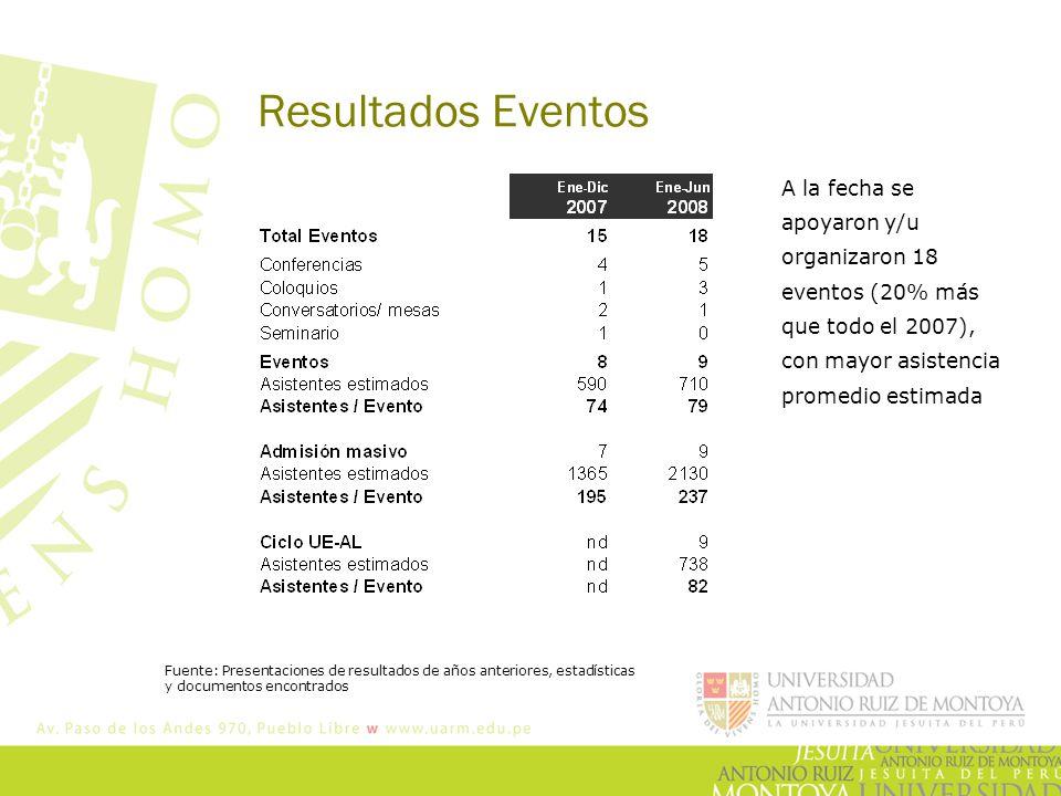 Resultados Eventos A la fecha se apoyaron y/u organizaron 18 eventos (20% más que todo el 2007), con mayor asistencia promedio estimada Fuente: Presentaciones de resultados de años anteriores, estadísticas y documentos encontrados