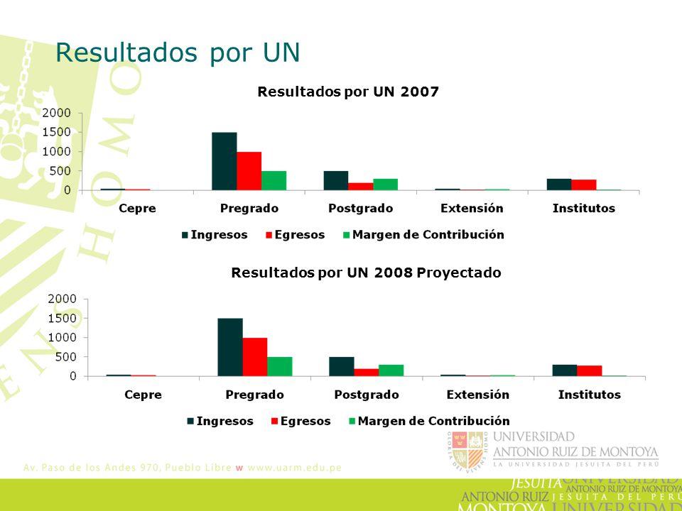 Resultados por UN Resultados por UN 2007 Resultados por UN 2008 Proyectado