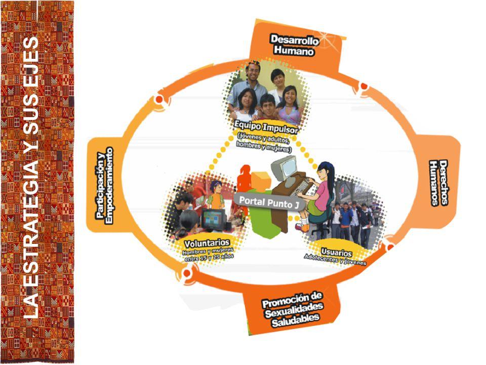 ¿Qué busca ? Contribuir a la prevención del VIH y sida en la población joven de Latinoamérica y el Caribe a través del fortalecimiento y adaptación re