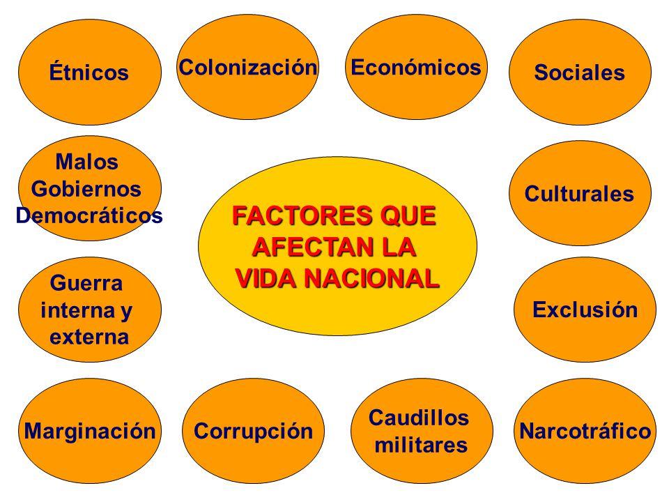FACTORES QUE AFECTAN LA VIDA NACIONAL Étnicos Malos Gobiernos Democráticos Marginación Económicos Sociales Culturales Guerra interna y externa Corrupc