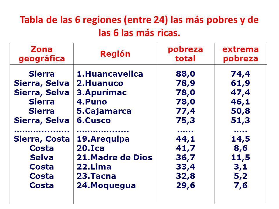 Zona geográfica Región pobreza total extrema pobreza Sierra Sierra, Selva Sierra, Selva Sierra Sierra Sierra, Selva ………......….. Sierra, Costa Costa S