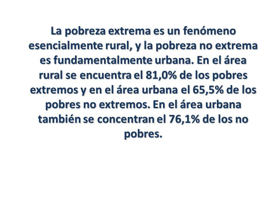 La pobreza extrema es un fenómeno esencialmente rural, y la pobreza no extrema es fundamentalmente urbana. En el área rural se encuentra el 81,0% de l