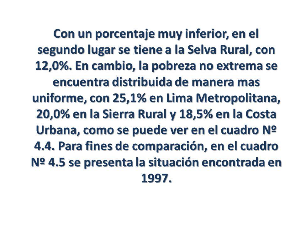 Con un porcentaje muy inferior, en el segundo lugar se tiene a la Selva Rural, con 12,0%. En cambio, la pobreza no extrema se encuentra distribuida de