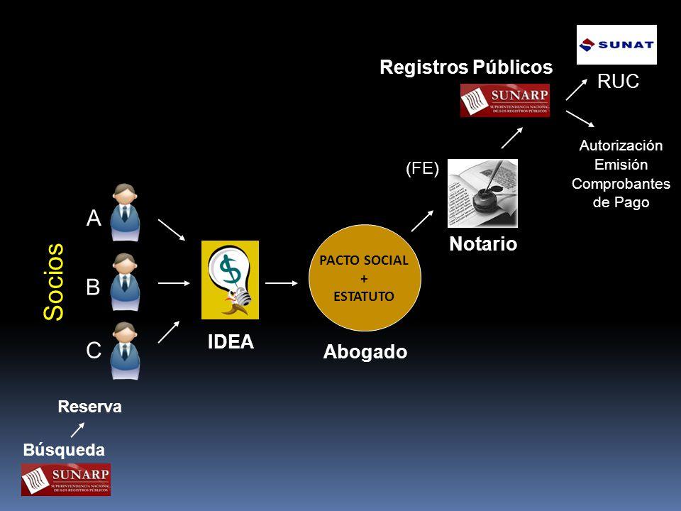 IDEA PACTO SOCIAL + ESTATUTO Notario (FE) Registros Públicos RUC Abogado Socios Autorización Emisión Comprobantes de Pago Reserva Búsqueda C B A