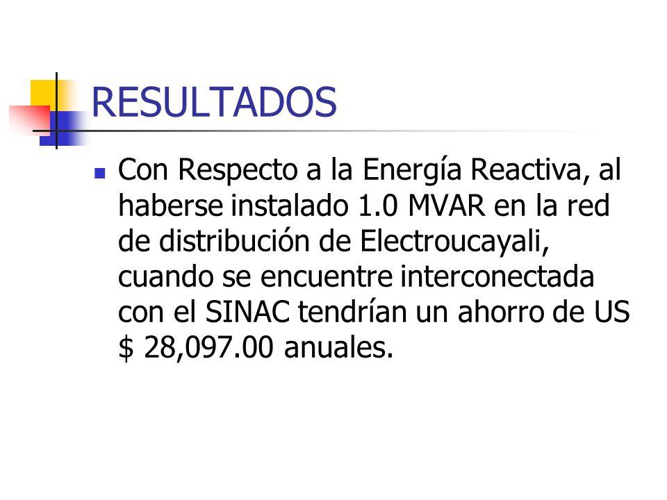 RESULTADOS Con Respecto a la Energía Reactiva, al haberse instalado 1.0 MVAR en la red de distribución de Electroucayali, cuando se encuentre intercon