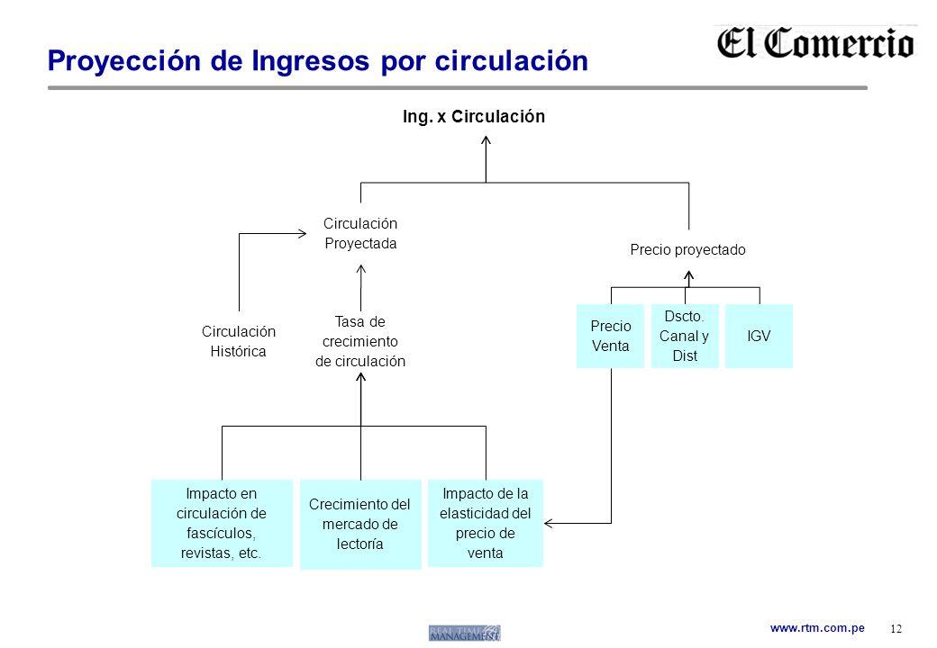 www.rtm.com.pe Proyección de Ingresos por circulación 12 Ing. x Circulación Precio proyectado Crecimiento del mercado de lectoría Circulación Históric