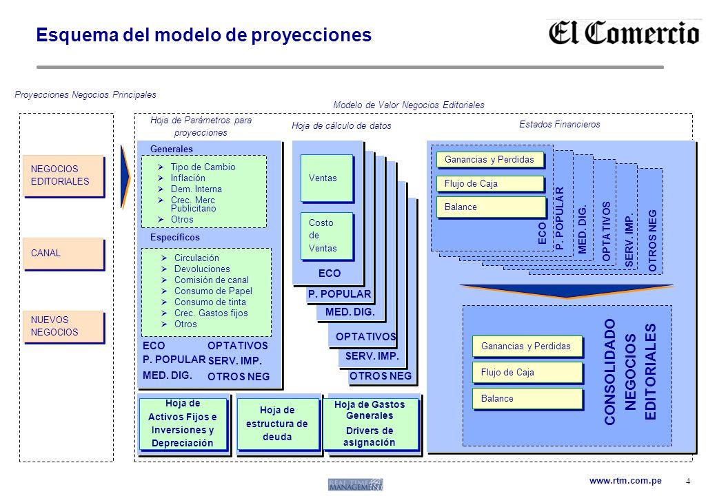 www.rtm.com.pe 4 Esquema del modelo de proyecciones Proyecciones Negocios Principales Modelo de Valor Negocios Editoriales NEGOCIOS EDITORIALES Hoja d