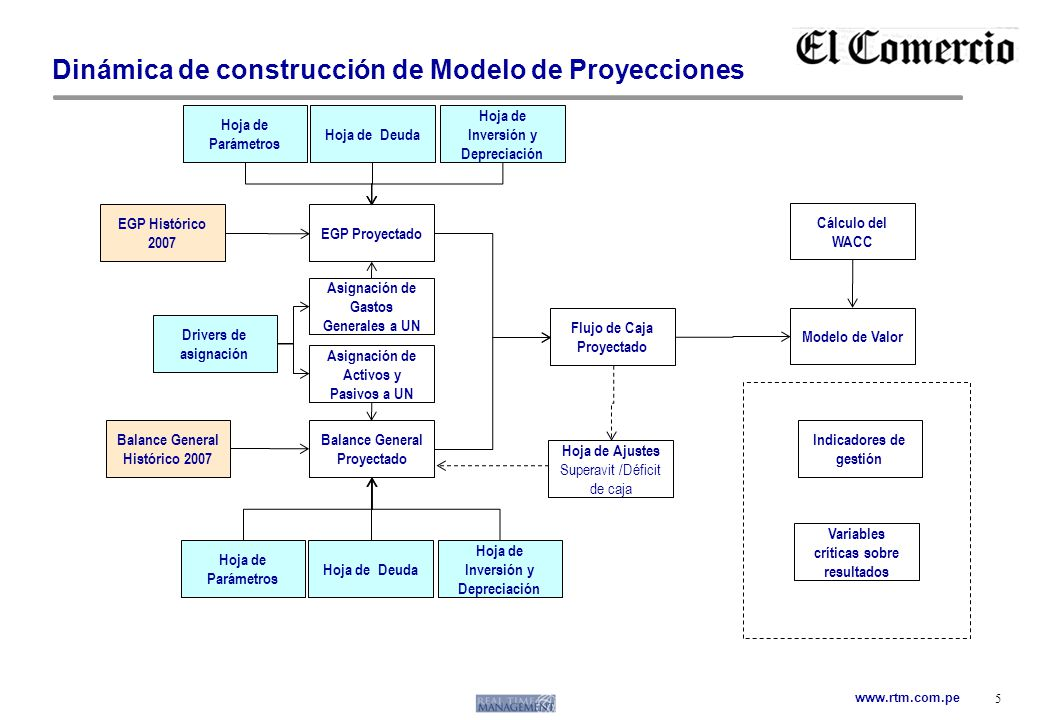 www.rtm.com.pe Dinámica de construcción de Modelo de Proyecciones 5 EGP Histórico 2007 Balance General Histórico 2007 Hoja de Parámetros EGP Proyectad