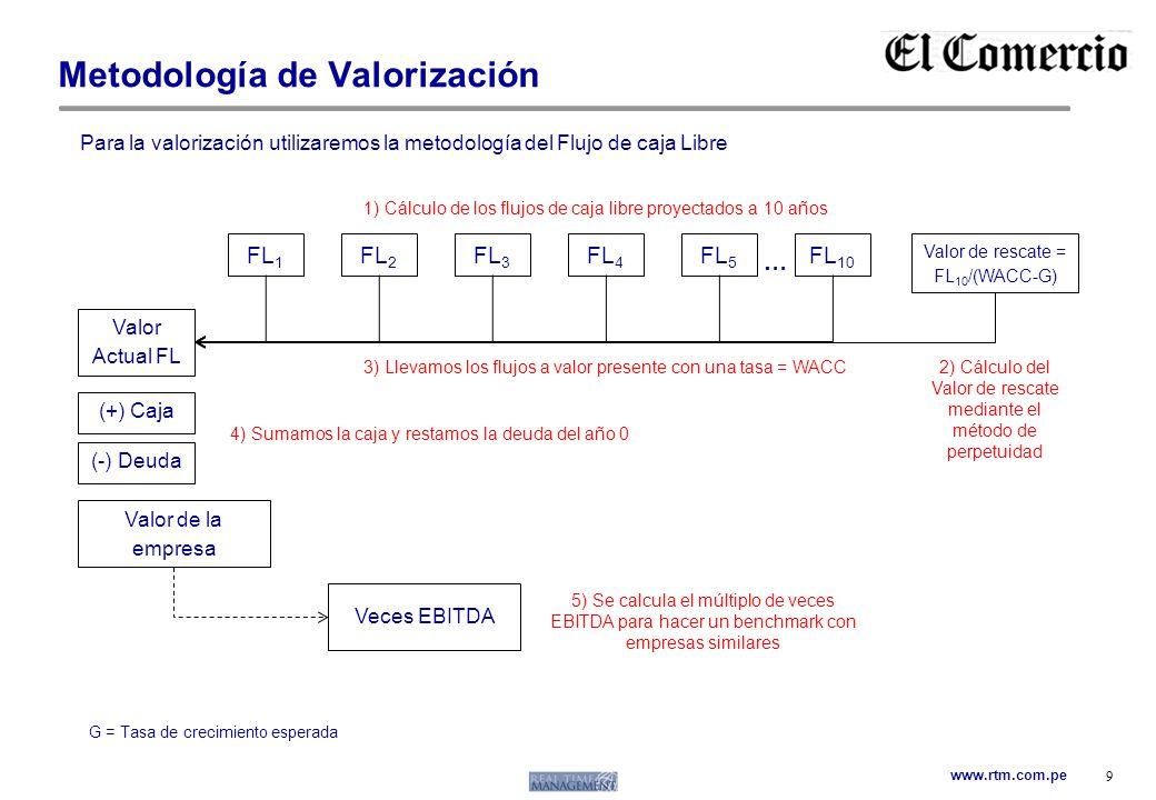 www.rtm.com.pe Metodología de Valorización 9 FL 1 FL 2 Para la valorización utilizaremos la metodología del Flujo de caja Libre FL 3 FL 4 FL 5 FL 10 V