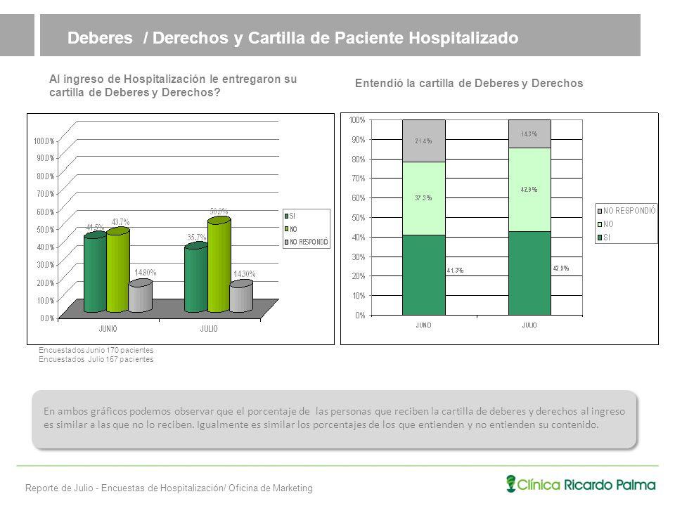 Deberes / Derechos y Cartilla de Paciente Hospitalizado Al ingreso de Hospitalización le entregaron su cartilla de Deberes y Derechos.