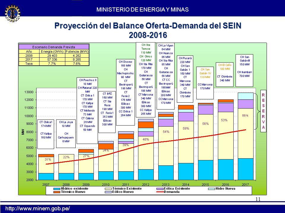 11 Proyección del Balance Oferta-Demanda del SEIN 2008-2016 MINISTERIO DE ENERGIA Y MINAS http://www.minem.gob.pe/