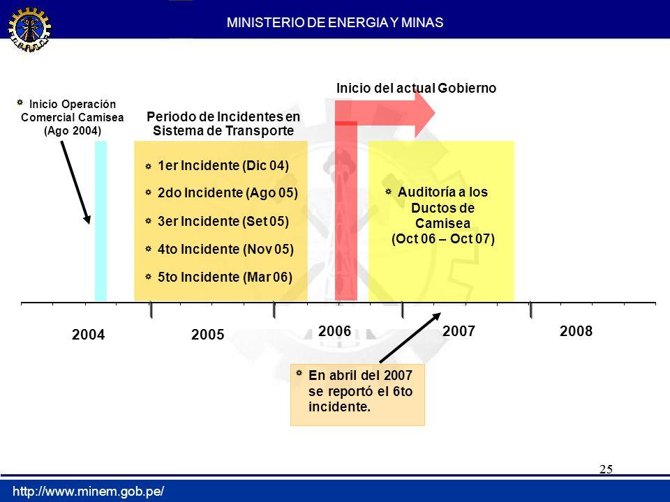 25 MINISTERIO DE ENERGIA Y MINAS http://www.minem.gob.pe/ Inicio Operación Comercial Camisea (Ago 2004) Periodo de Incidentes en Sistema de Transporte