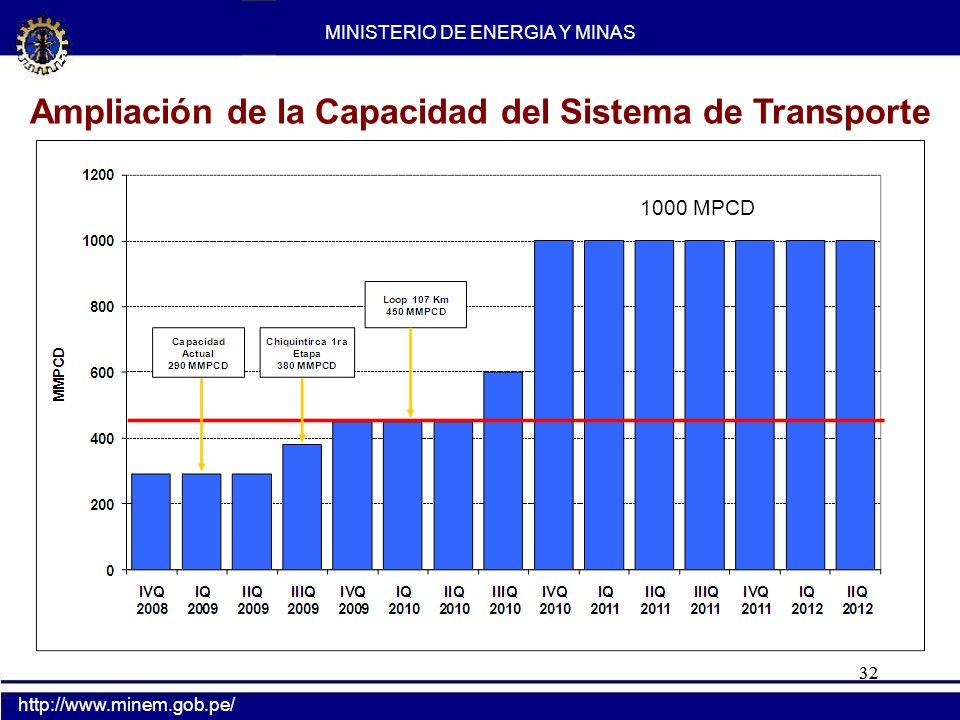 32 Ampliación de la Capacidad del Sistema de Transporte MINISTERIO DE ENERGIA Y MINAS http://www.minem.gob.pe/ 1000 MPCD