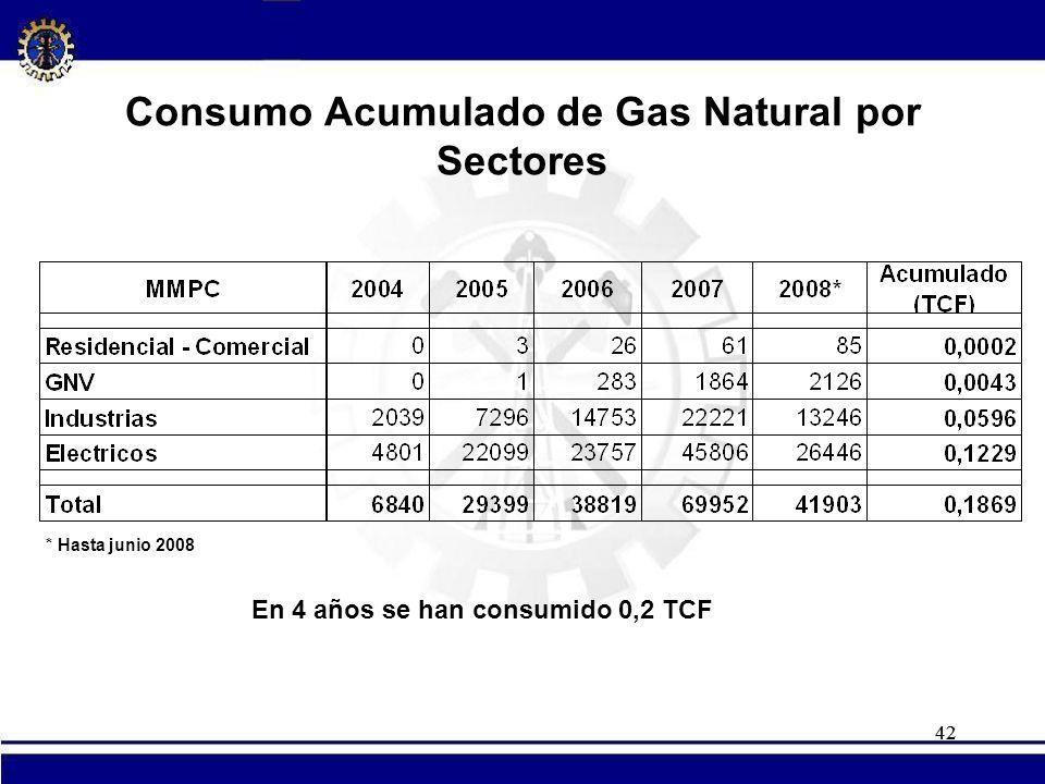 42 Consumo Acumulado de Gas Natural por Sectores * Hasta junio 2008 En 4 años se han consumido 0,2 TCF