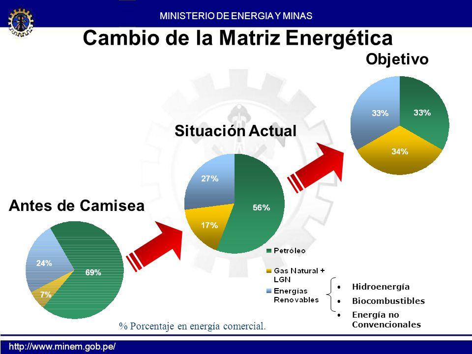 Situación Actual Cambio de la Matriz Energética Objetivo Hidroenergía Biocombustibles Energía no Convencionales 69% 24% 7% Antes de Camisea MINISTERIO