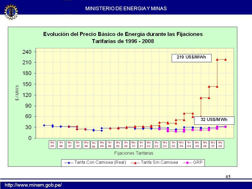 45 MINISTERIO DE ENERGIA Y MINAS http://www.minem.gob.pe/