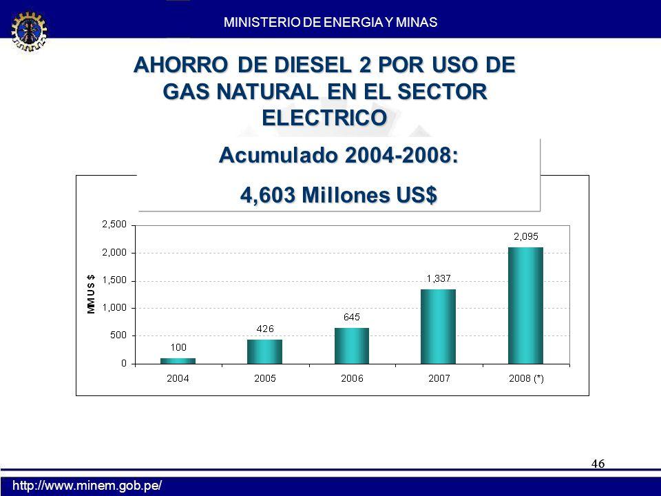 46 AHORRO DE DIESEL 2 POR USO DE GAS NATURAL EN EL SECTOR ELECTRICO Acumulado 2004-2008: 4,603 Millones US$ MINISTERIO DE ENERGIA Y MINAS http://www.m