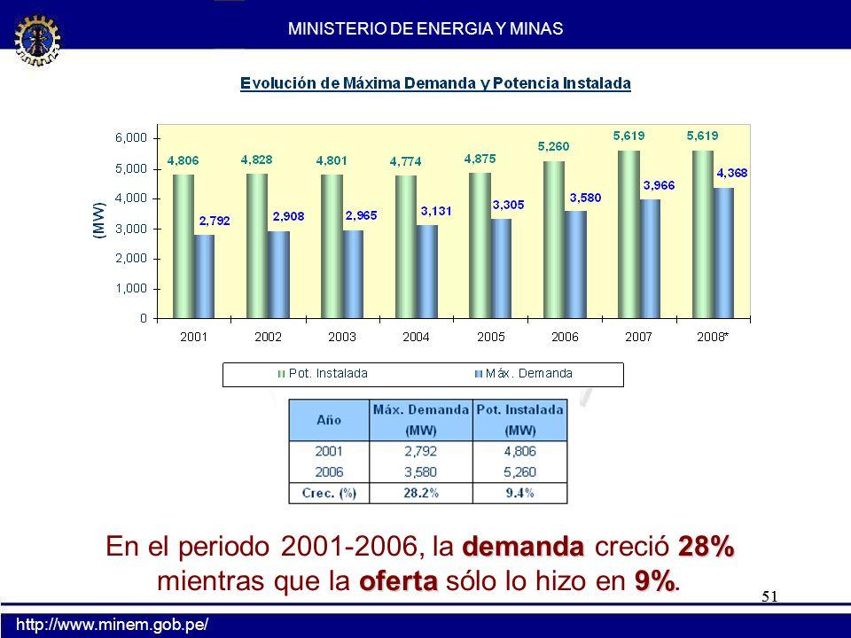 51 demanda28% oferta9% En el periodo 2001-2006, la demanda creció 28% mientras que la oferta sólo lo hizo en 9%. MINISTERIO DE ENERGIA Y MINAS http://