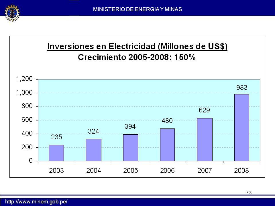 52 MINISTERIO DE ENERGIA Y MINAS http://www.minem.gob.pe/