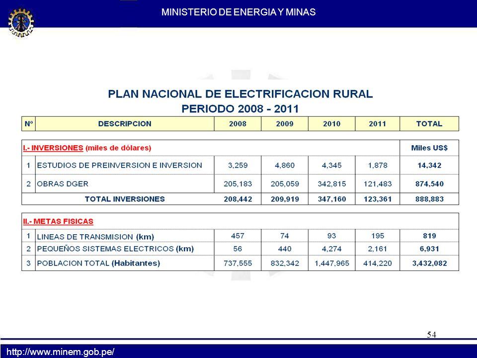 54 http://www.minem.gob.pe/ MINISTERIO DE ENERGIA Y MINAS