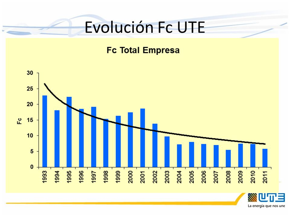 Evolución Fc UTE