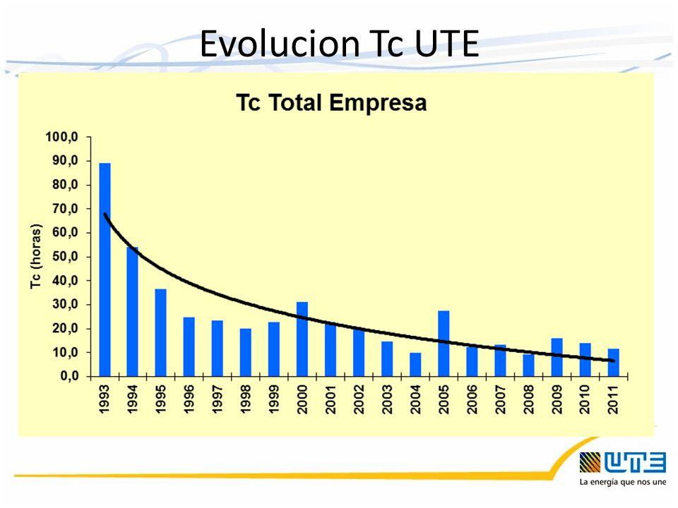 Evolucion Tc UTE