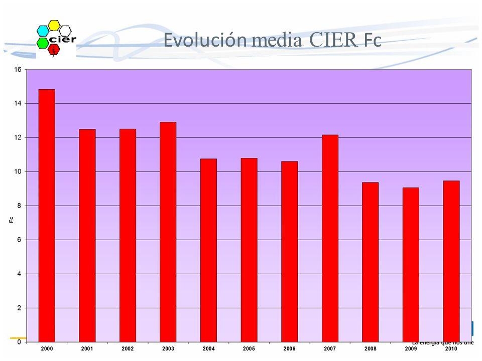 Evolución media CIER Fc