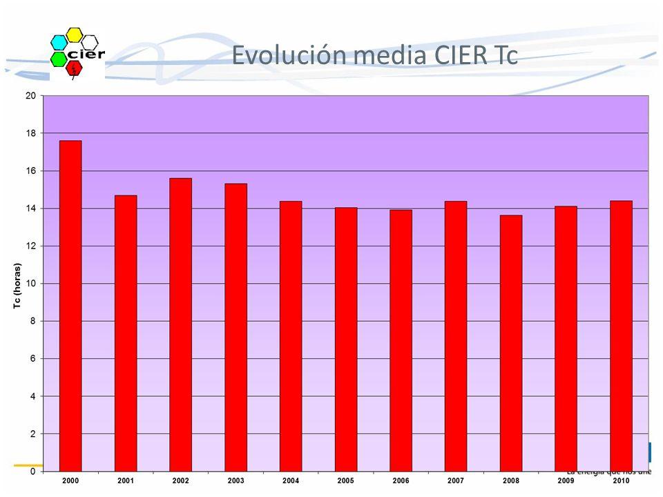 Evolución media CIER Tc