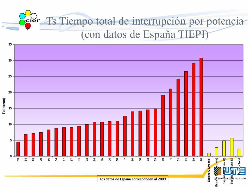 Ts Tiempo total de interrupción por potencia (con datos de España TIEPI)