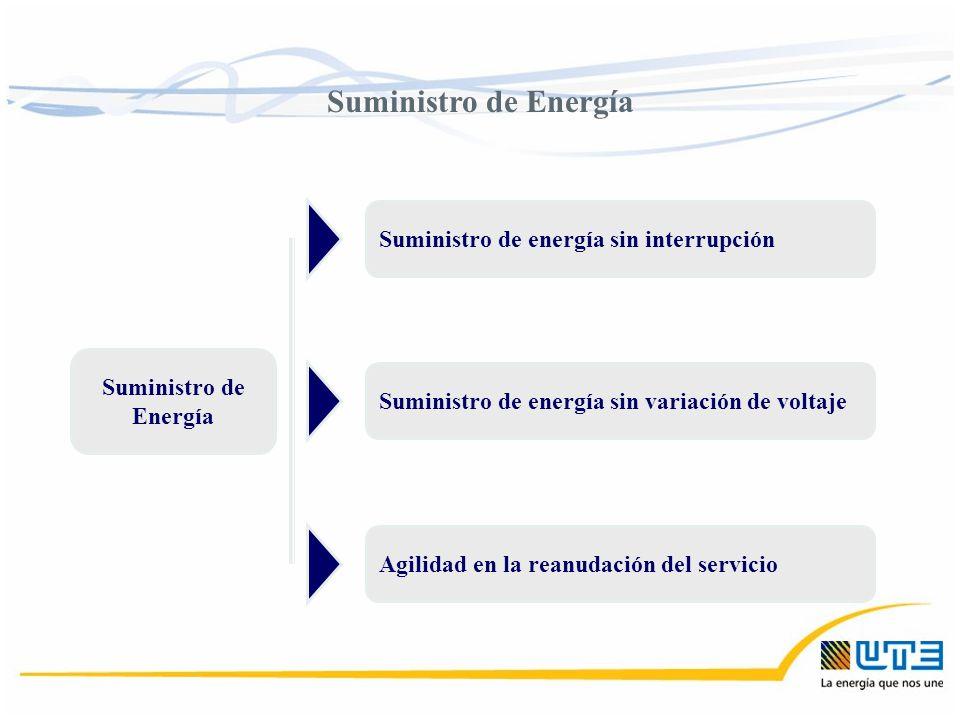 Suministro de Energía Suministro de energía sin interrupción Suministro de energía sin variación de voltaje Agilidad en la reanudación del servicio