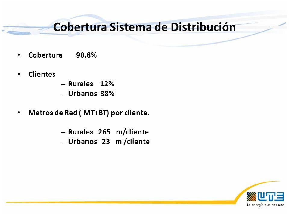Cobertura Sistema de Distribución Cobertura 98,8% Clientes – Rurales 12% – Urbanos 88% Metros de Red ( MT+BT) por cliente. – Rurales 265 m/cliente – U