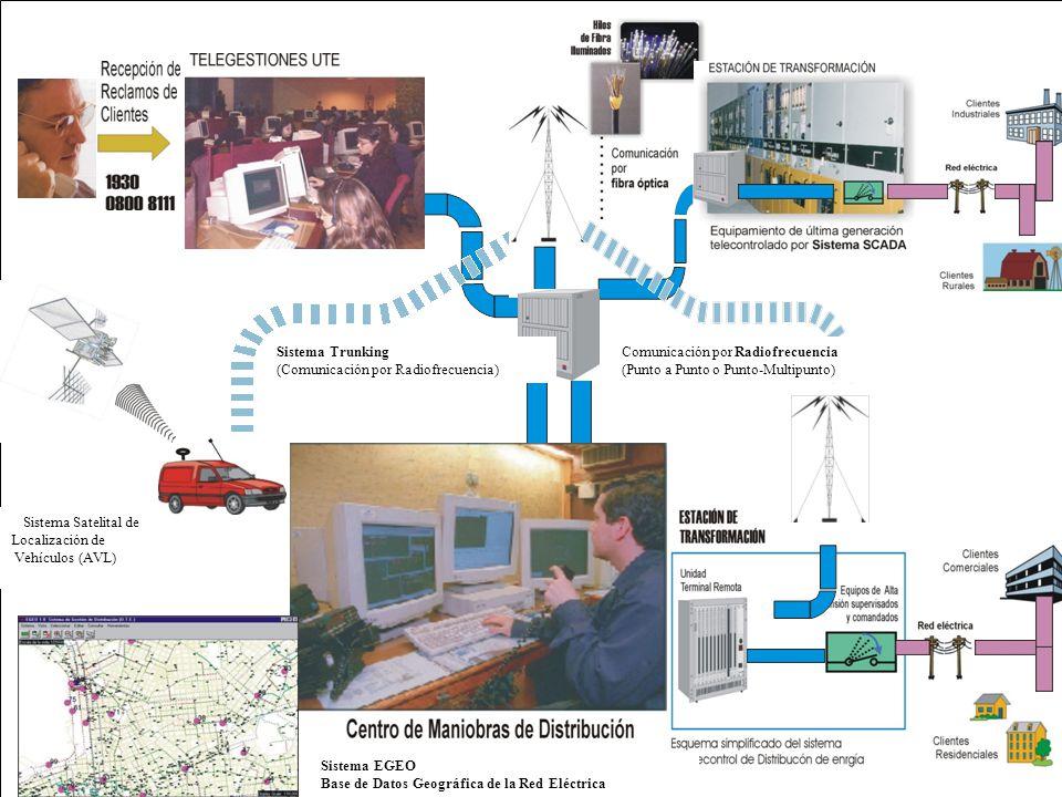 ESQUEMA GRÁFICO EXPLICACIÓN Sistema Satelital de Localización de Vehículos (AVL) Sistema Trunking (Comunicación por Radiofrecuencia) Comunicación por
