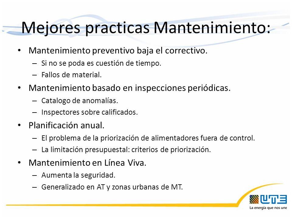 Mejores practicas Mantenimiento: Mantenimiento preventivo baja el correctivo. – Si no se poda es cuestión de tiempo. – Fallos de material. Mantenimien