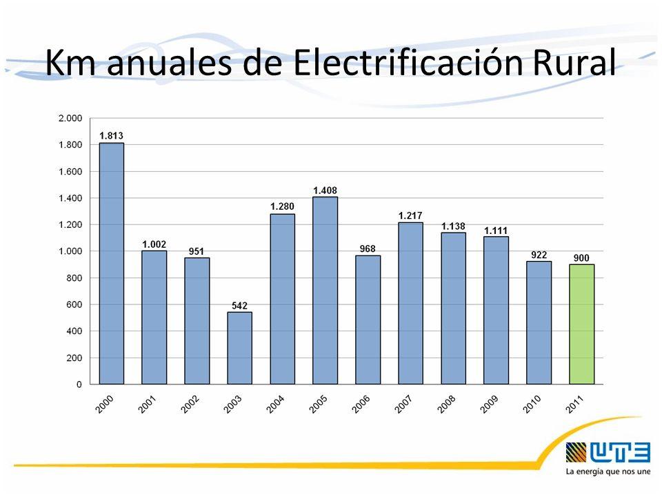 Km anuales de Electrificación Rural
