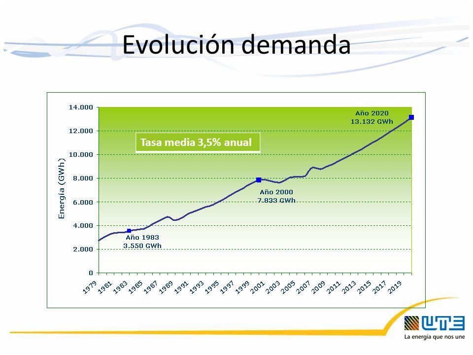 Evolución demanda Tasa media 3,5% anual